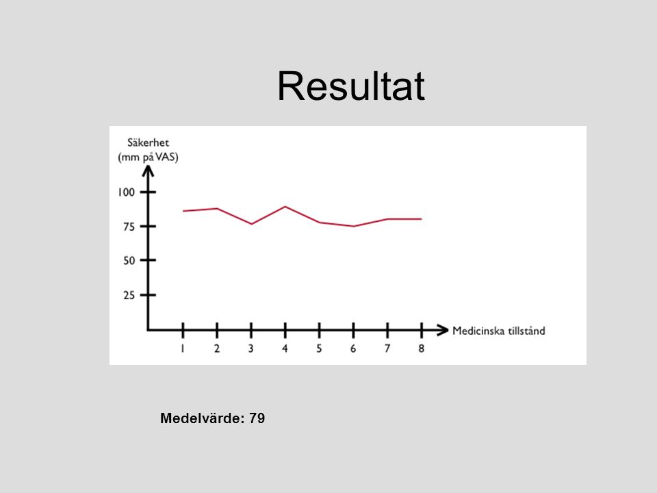Resultat Medelvärde: 79
