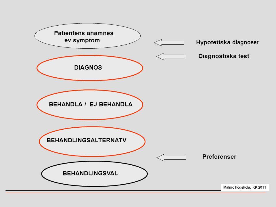 Patientens anamnes ev symptom Hypotetiska diagnoser Diagnostiska test DIAGNOS BEHANDLA / EJ BEHANDLA BEHANDLINGSALTERNATV Preferenser BEHANDLINGSVAL Malmö högskola, KK 2011