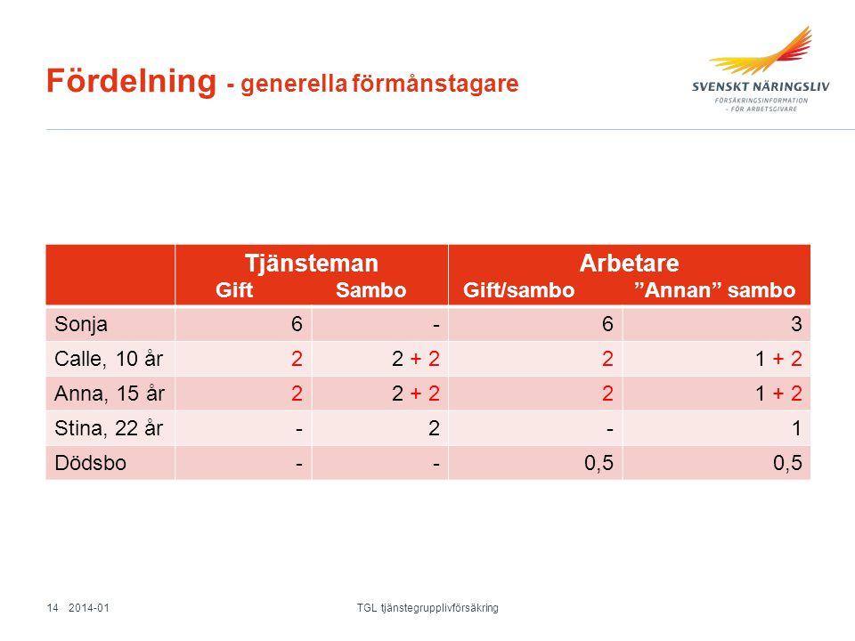 """Fördelning - generella förmånstagare Tjänsteman Gift Sambo Arbetare Gift/sambo """"Annan"""" sambo Sonja6-63 Calle, 10 år22 + 221 + 2 Anna, 15 år22 + 221 +"""