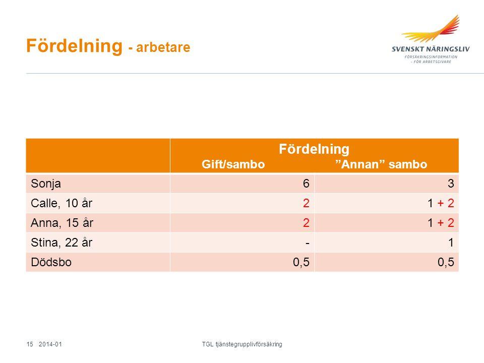 """Fördelning - arbetare Fördelning Gift/sambo """"Annan"""" sambo Sonja63 Calle, 10 år21 + 2 Anna, 15 år21 + 2 Stina, 22 år-1 Dödsbo0,5 2014-01 TGL tjänstegru"""