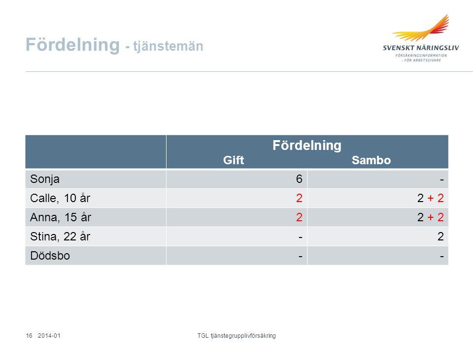 Fördelning - tjänstemän Fördelning Gift Sambo Sonja6- Calle, 10 år22 + 2 Anna, 15 år22 + 2 Stina, 22 år-2 Dödsbo-- 2014-01 TGL tjänstegrupplivförsäkri