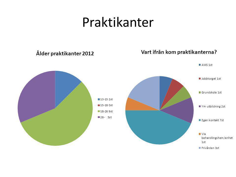 Ekonomisk behov 2013 Budget Unga KRIS Linköping 2013 Hyra 11.000x12 132.000 El 1500x12 18.000 Internet 700x12 8.400 Löner Maria 5000x12 60.000 Robin 78.000:- Nima 78..000:- Bob 12.000x12 144.000:- Aktiviteter 7500:- Bilkostnader 500:-/mån=6.000:- Revision 1500x12 = 18.000:- Kompetensutveckling och personalvård 15 000:- KRIS uppstart Tommys lön 12.000:- Utbildning 10.000:- Bensin anstalts besök 6.000:- 592.900