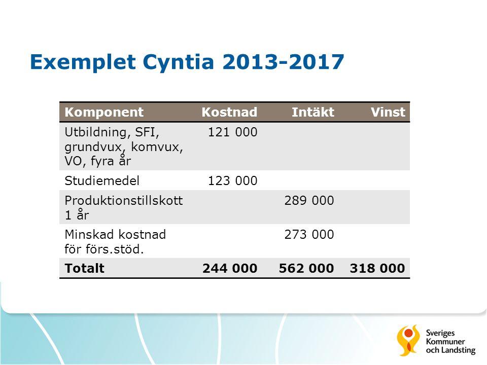 Exemplet Cyntia 2013-2017 KomponentKostnadIntäktVinst Utbildning, SFI, grundvux, komvux, VO, fyra år 121 000 Studiemedel123 000 Produktionstillskott 1 år 289 000 Minskad kostnad för förs.stöd.