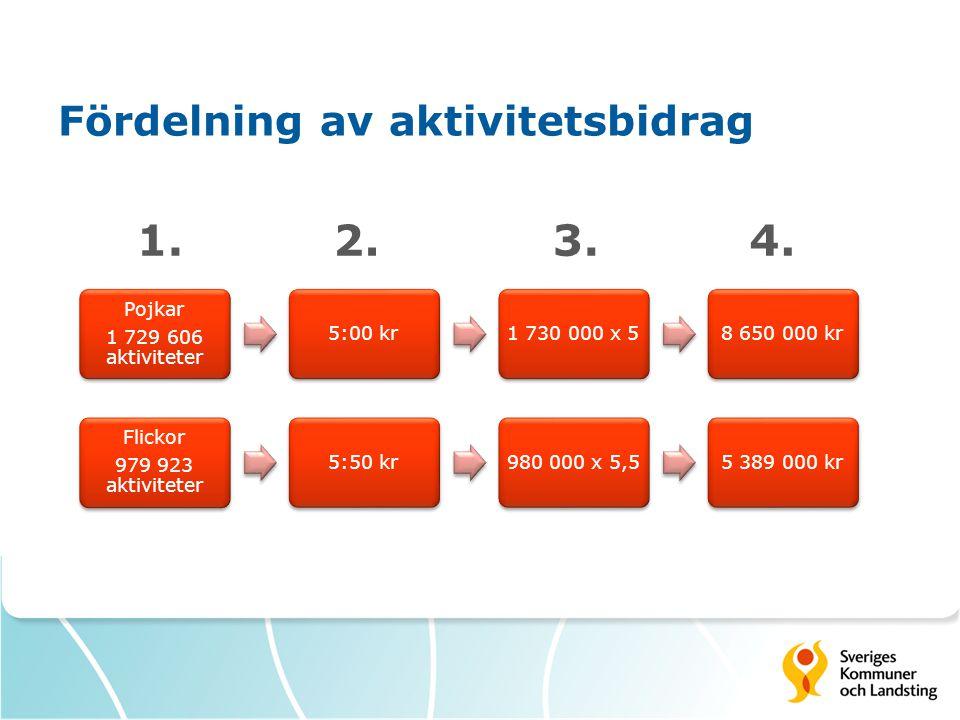 Fördelning av aktivitetsbidrag Flickor 979 923 aktiviteter 5:50 kr980 000 x 5,55 389 000 kr Pojkar 1 729 606 aktiviteter 5:00 kr1 730 000 x 58 650 000 kr 1.2.3.4.