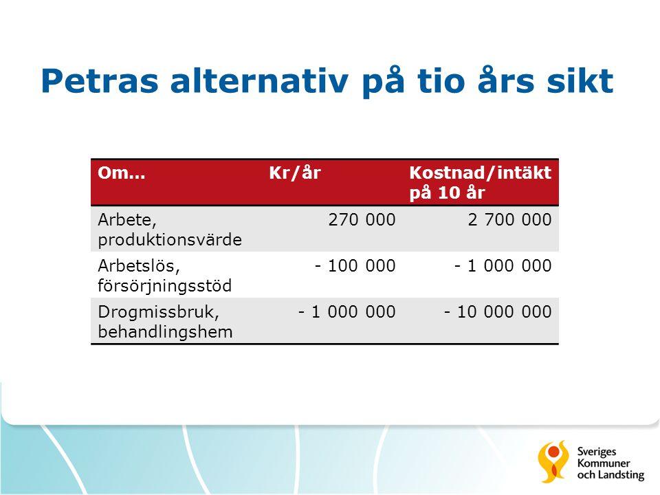 Petras alternativ på tio års sikt Om…Kr/årKostnad/intäkt på 10 år Arbete, produktionsvärde 270 0002 700 000 Arbetslös, försörjningsstöd - 100 000- 1 000 000 Drogmissbruk, behandlingshem - 1 000 000- 10 000 000