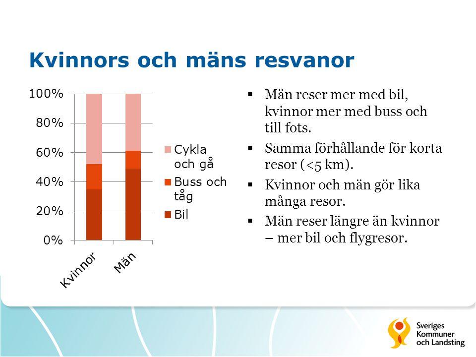 Kvinnors och mäns resvanor  Män reser mer med bil, kvinnor mer med buss och till fots.