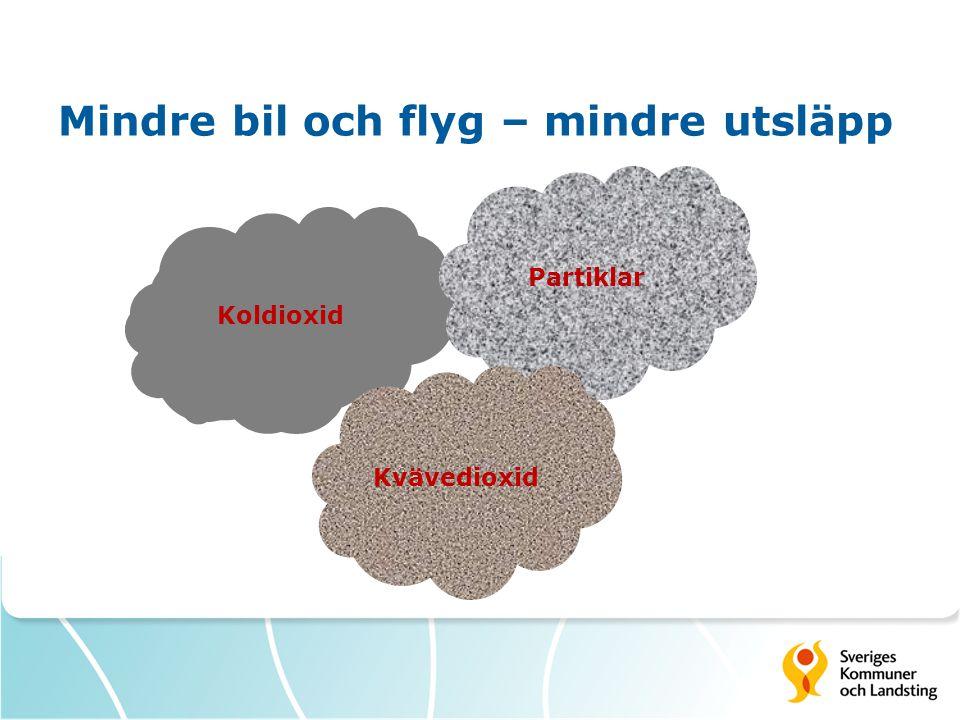 Mindre bil och flyg – mindre utsläpp Koldioxid - 31% Koldioxid Partiklar - 21% Kväve- dioxid - 35% Partiklar Kvävedioxid