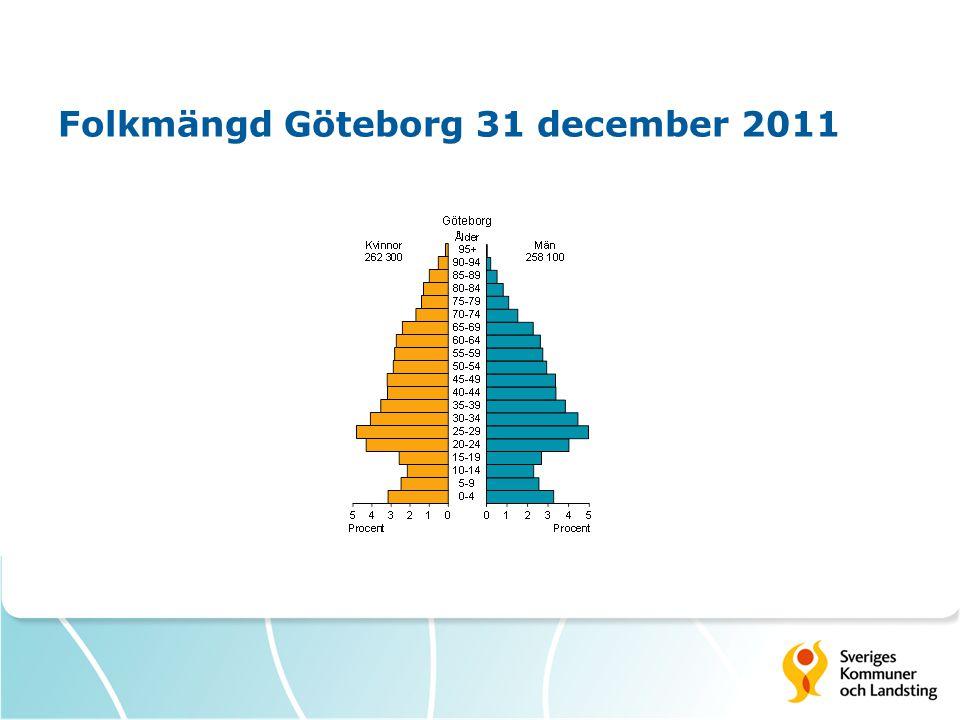 Folkmängd Göteborg 31 december 2011