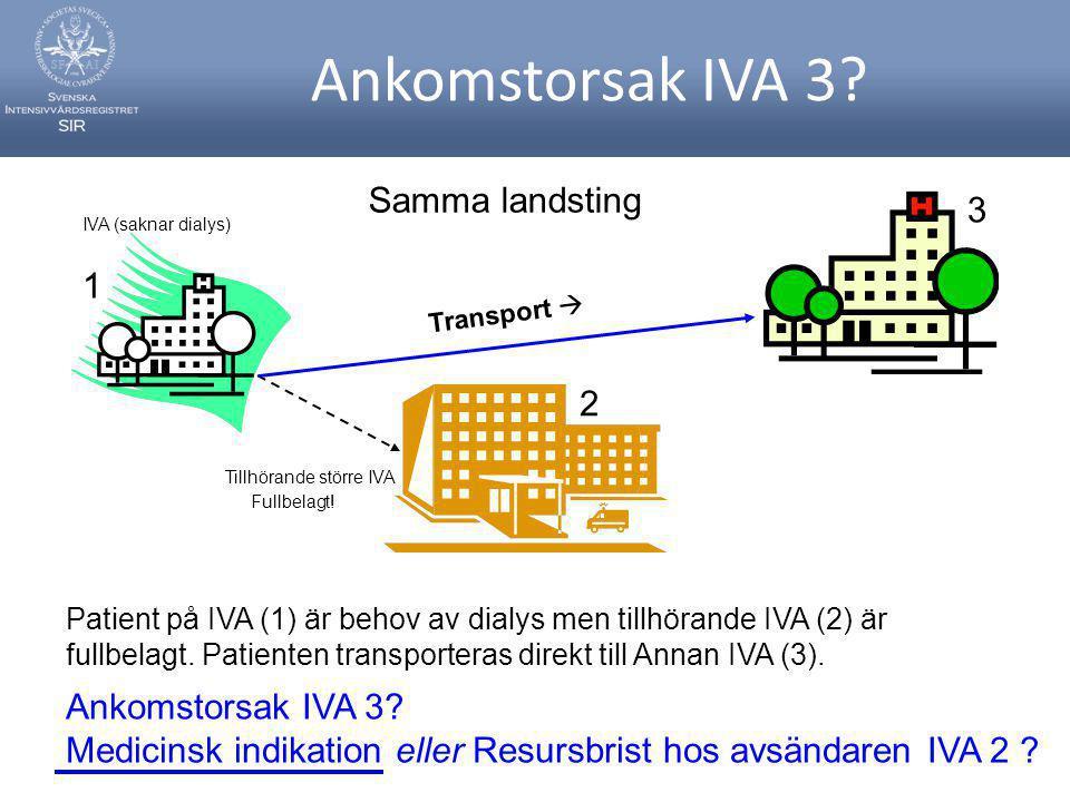 Ankomstorsak IVA 3.IVA (saknar dialys) Fullbelagt.