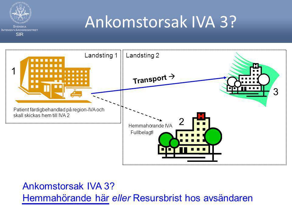 Ankomstorsak IVA 3? Fullbelagt! Hemmahörande IVA Transport  3 2 1 Ankomstorsak IVA 3? Hemmahörande här eller Resursbrist hos avsändaren Patient färdi