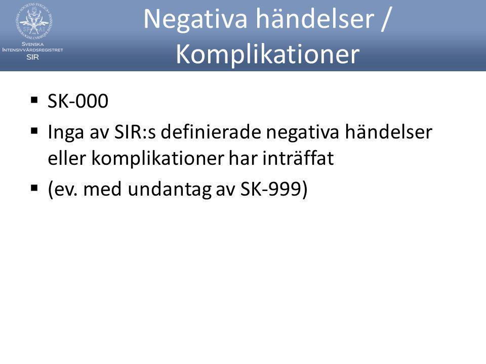 Negativa händelser / Komplikationer  SK-000  Inga av SIR:s definierade negativa händelser eller komplikationer har inträffat  (ev. med undantag av