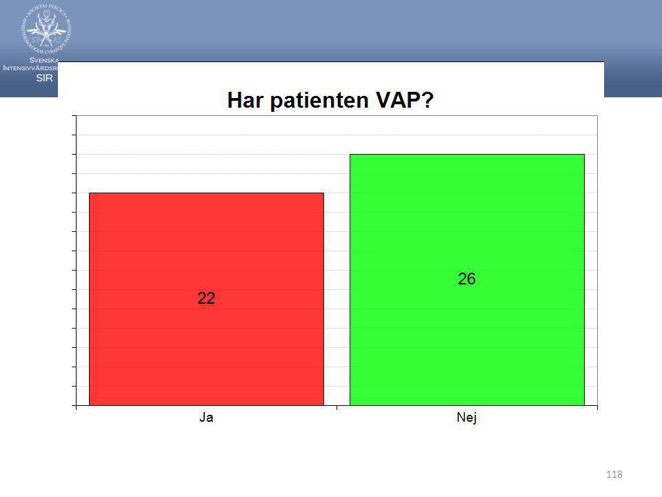 Svenska Intensivvårdsregistret 118