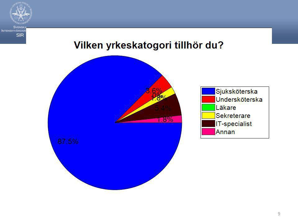Svenska Intensivvårdsregistret110 Fler frågor angående multiresistens….