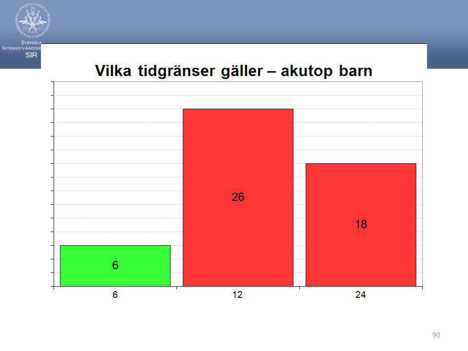Svenska Intensivvårdsregistret 90