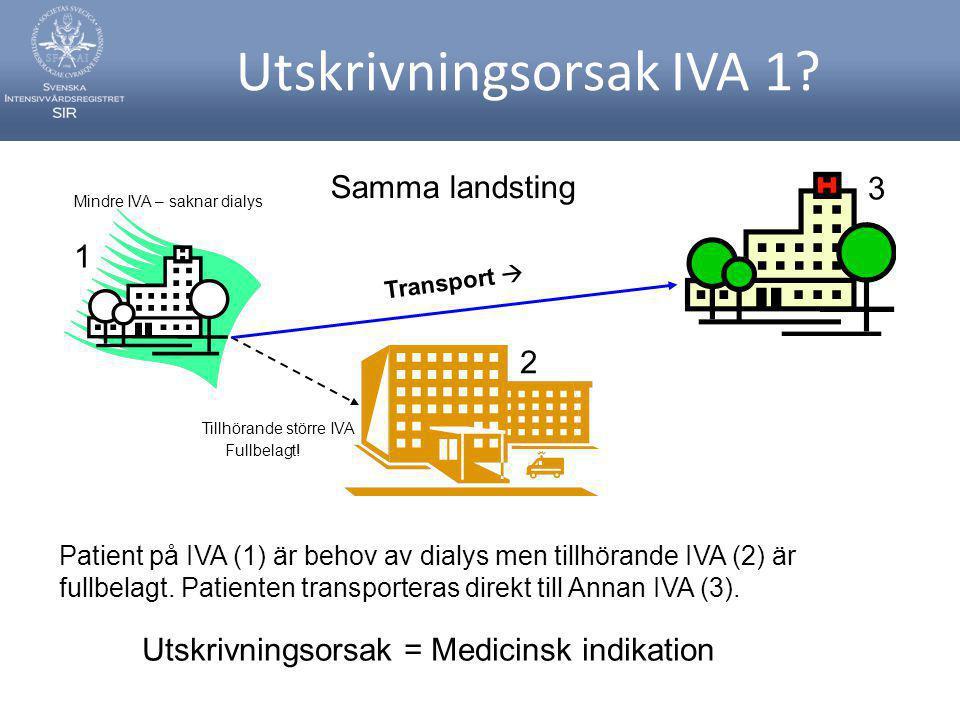 Utskrivningsorsak IVA 1? Mindre IVA – saknar dialys Fullbelagt! Tillhörande större IVA Patient på IVA (1) är behov av dialys men tillhörande IVA (2) ä
