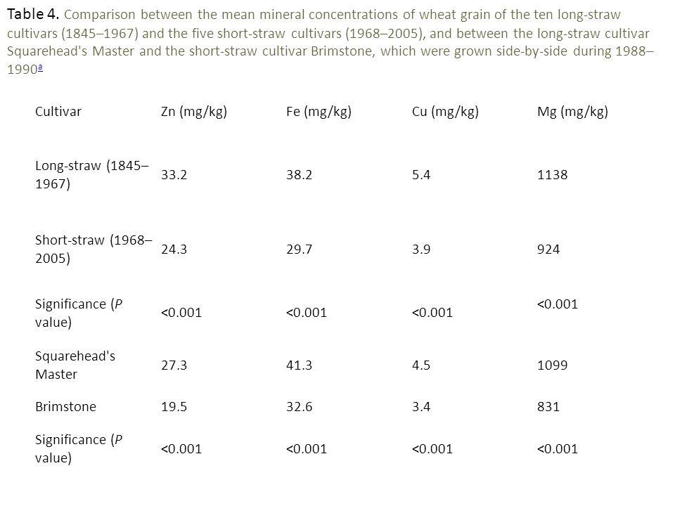 CultivarZn (mg/kg)Fe (mg/kg)Cu (mg/kg)Mg (mg/kg) Long-straw (1845– 1967) 33.238.25.41138 Short-straw (1968– 2005) 24.329.73.9924 Significance (P value