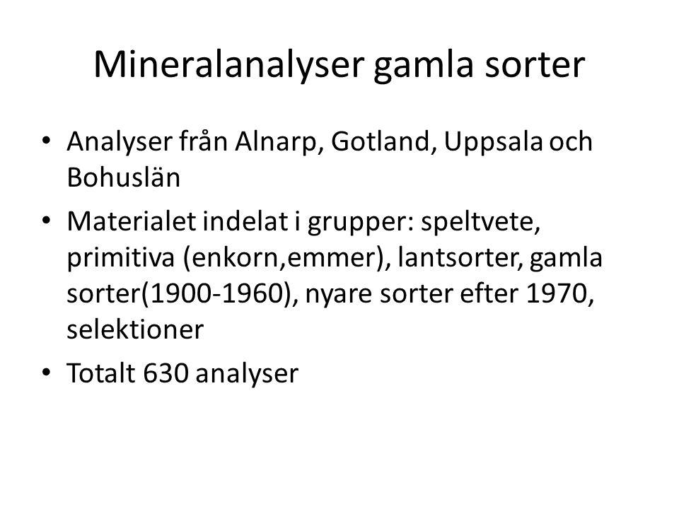Mineralanalyser gamla sorter • Analyser från Alnarp, Gotland, Uppsala och Bohuslän • Materialet indelat i grupper: speltvete, primitiva (enkorn,emmer)