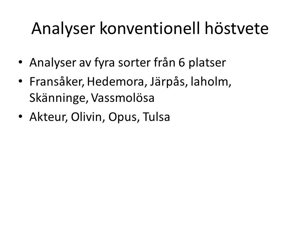Analyser konventionell höstvete • Analyser av fyra sorter från 6 platser • Fransåker, Hedemora, Järpås, laholm, Skänninge, Vassmolösa • Akteur, Olivin