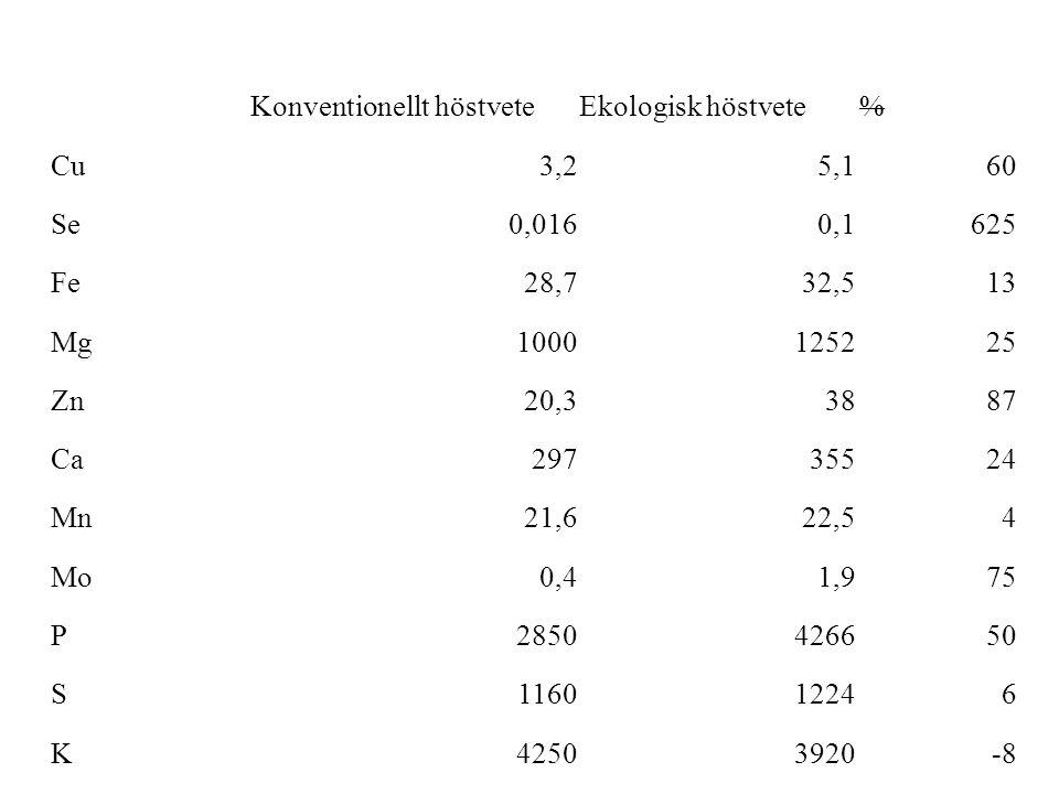 Konventionellt höstveteEkologisk höstvete% Cu3,25,160 Se0,0160,1625 Fe28,732,513 Mg1000125225 Zn20,33887 Ca29735524 Mn21,622,54 Mo0,41,975 P2850426650