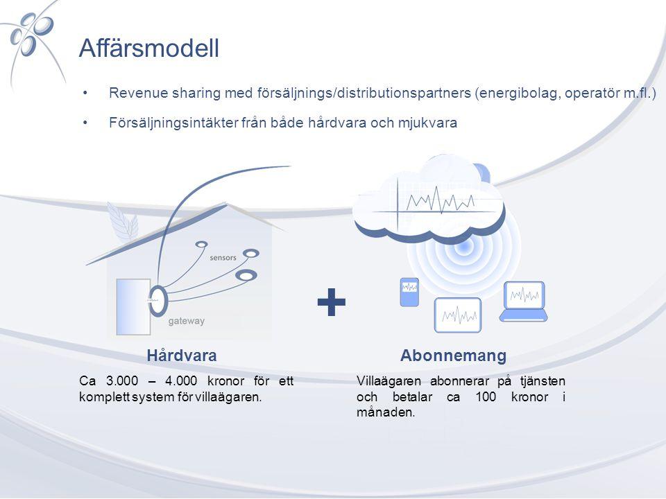 Affärsmodell HårdvaraAbonnemang + Villaägaren abonnerar på tjänsten och betalar ca 100 kronor i månaden. Ca 3.000 – 4.000 kronor för ett komplett syst