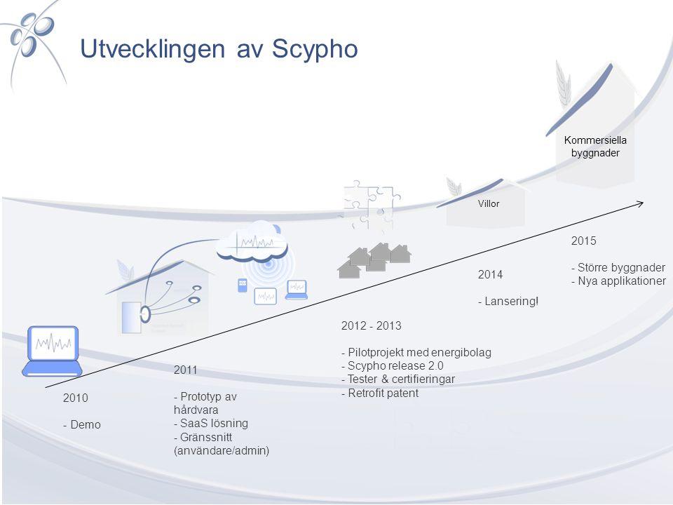 Utvecklingen av Scypho 2010 - Demo 2011 - Prototyp av hårdvara - SaaS lösning - Gränssnitt (användare/admin) 2012 - 2013 - Pilotprojekt med energibola