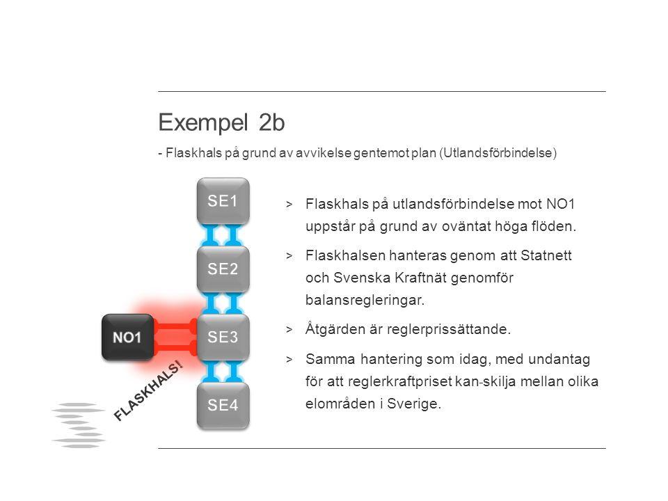 Exempel 2b - Flaskhals på grund av avvikelse gentemot plan (Utlandsförbindelse) > Flaskhals på utlandsförbindelse mot NO1 uppstår på grund av oväntat höga flöden.