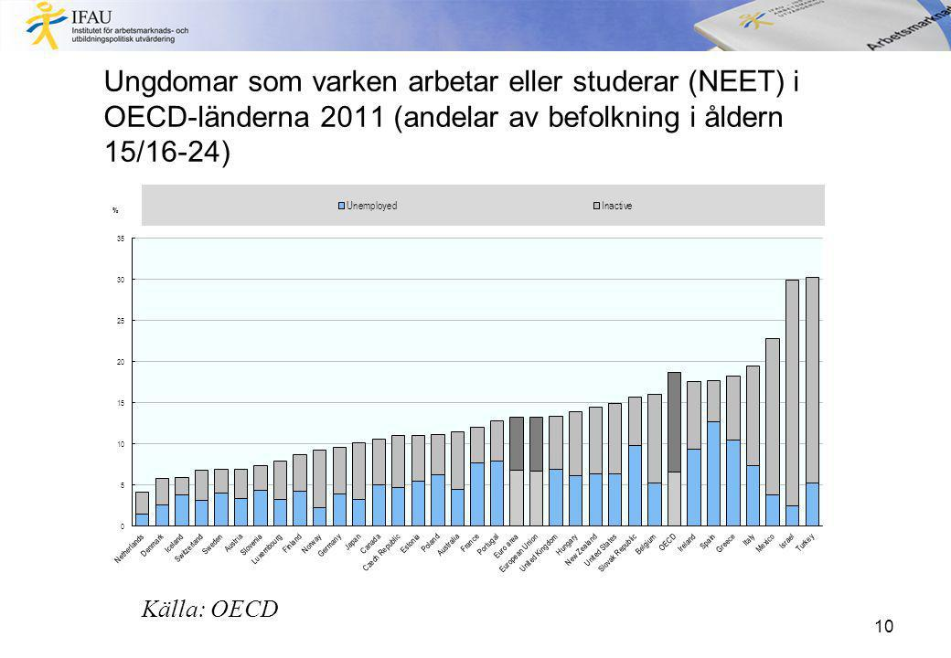 Ungdomar som varken arbetar eller studerar (NEET) i OECD-länderna 2011 (andelar av befolkning i åldern 15/16-24) 10 Källa: OECD