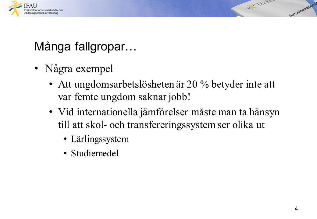 Svensk ungdomsarbetslöshet (15-24 år) 1995- 2012 5 Källa: OECD
