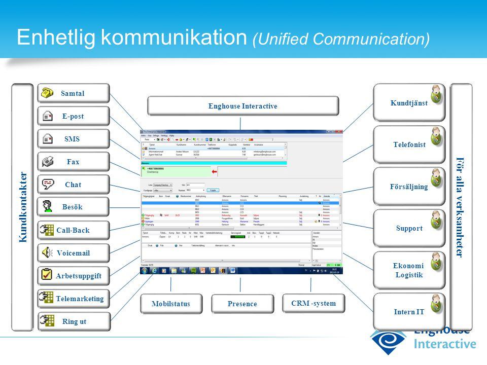 Enhetlig kommunikation (Unified Communication) Samtal Kundkontakter För alla verksamheter E-post SMS Fax Chat Telemarketing Call-Back Voicemail Arbets