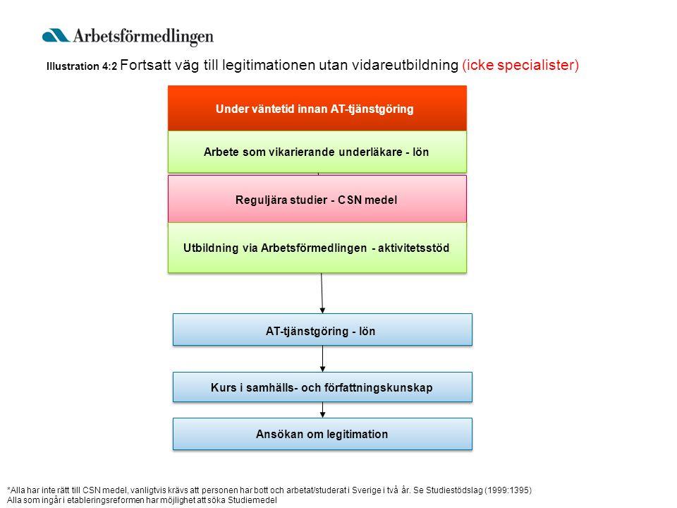 Under väntetid innan AT-tjänstgöring *Alla har inte rätt till CSN medel, vanligtvis krävs att personen har bott och arbetat/studerat i Sverige i två å