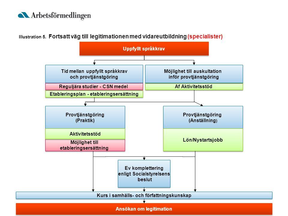 Uppfyllt språkkrav Ev komplettering enligt Socialstyrelsens beslut Ev komplettering enligt Socialstyrelsens beslut Provtjänstgöring (Praktik) Provtjän
