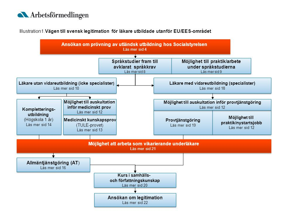 Illustration1.Vägen till svensk legitimation för läkare utbildade utanför EU/EES-området Ansökan om prövning av utländsk utbildning hos Socialstyrelse