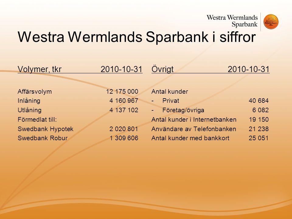 Westra Wermlands Sparbank i siffror Volymer, tkr 2010-10-31 Affärsvolym12 175 000 Inlåning4 160 967 Utlåning4 137 102 Förmedlat till: Swedbank Hypotek2 020 801 Swedbank Robur1 309 606 Övrigt 2010-10-31 Antal kunder -Privat 40 684 -Företag/övriga 6 082 Antal kunder i Internetbanken19 150 Användare av Telefonbanken21 238 Antal kunder med bankkort25 051