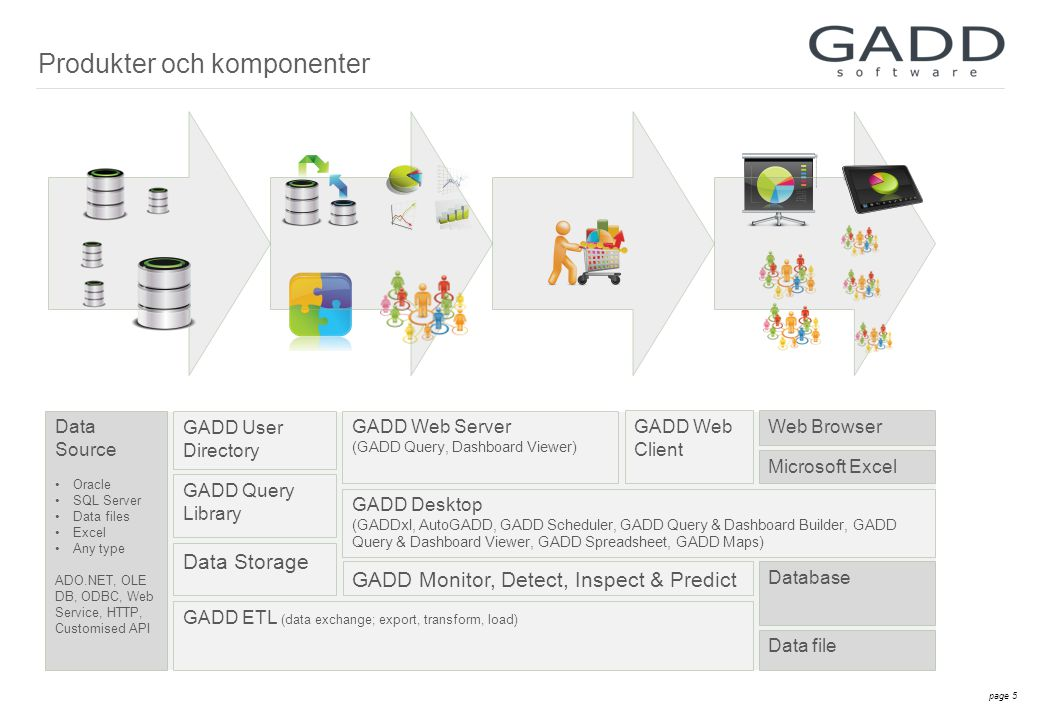page 5 Produkter och komponenter GADD User Directory GADD Desktop (GADDxl, AutoGADD, GADD Scheduler, GADD Query & Dashboard Builder, GADD Query & Dashboard Viewer, GADD Spreadsheet, GADD Maps) GADD Web Server (GADD Query, Dashboard Viewer) GADD ETL (data exchange; export, transform, load) Web Browser Data Storage Data Source •Oracle •SQL Server •Data files •Excel •Any type ADO.NET, OLE DB, ODBC, Web Service, HTTP, Customised API GADD Query Library Microsoft Excel Database Data file GADD Monitor, Detect, Inspect & Predict GADD Web Client