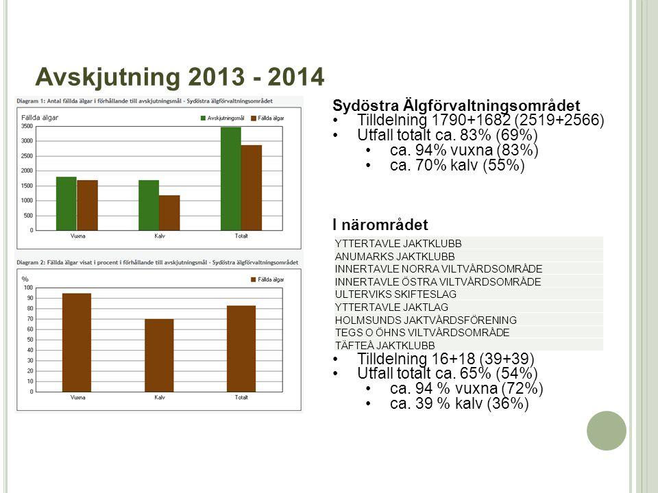 Sydöstra Älgförvaltningsområdet •Tilldelning 1790+1682 (2519+2566) •Utfall totalt ca. 83% (69%) •ca. 94% vuxna (83%) •ca. 70% kalv (55%) I närområdet