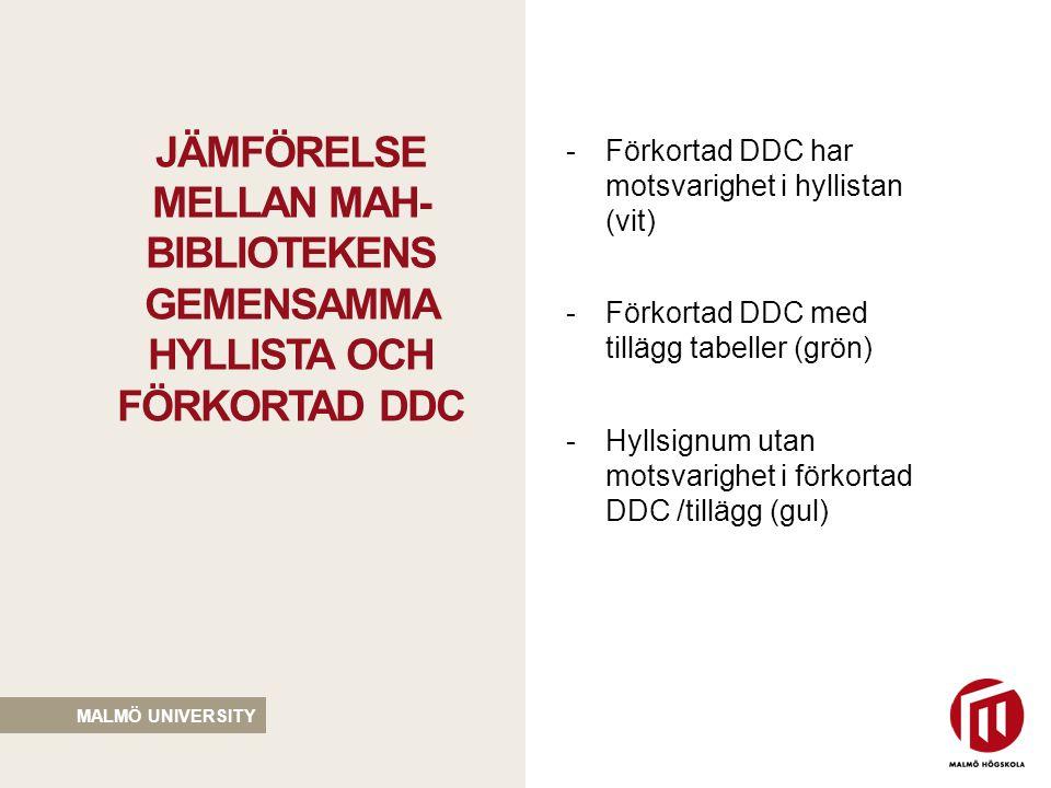 MALMÖ UNIVERSITY •API – automatisering •Många bibliotek använder samma hylluppställning •Inget/minskat underhållsarbete konstruktion hyllista •Speciallösning för vissa ämnen, tex odontologi •Ingen lokal kontroll FÖRDELAR FÖRKORTAD DDC NACKDELAR FÖRKORTAD DDC