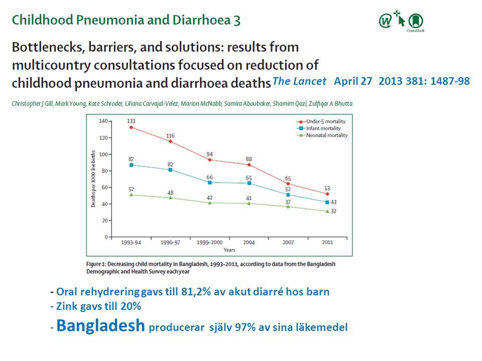 The Lancet April 27 2013 381: 1487-98 - Oral rehydrering gavs till 81,2% av akut diarré hos barn - Zink gavs till 20% - Bangladesh producerar själv 97% av sina läkemedel