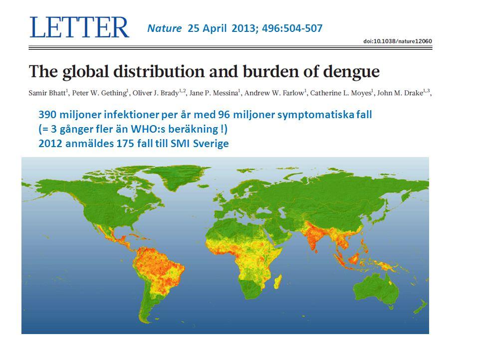 Nature 25 April 2013; 496:504-507 390 miljoner infektioner per år med 96 miljoner symptomatiska fall (= 3 gånger fler än WHO:s beräkning !) 2012 anmäldes 175 fall till SMI Sverige