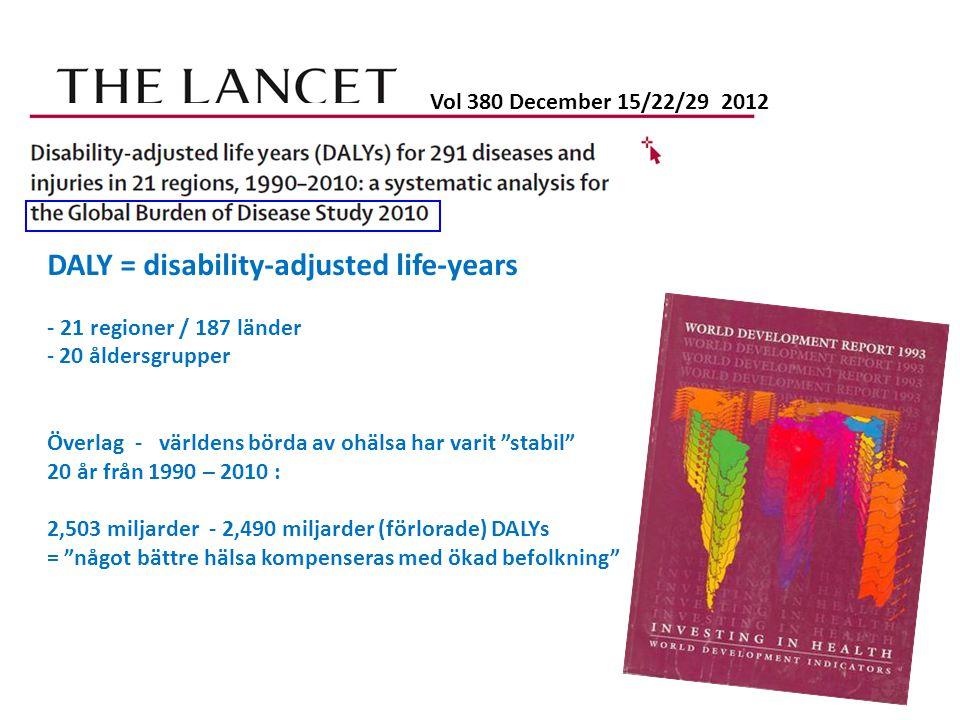 Vol 380 December 15/22/29 2012 DALY = disability-adjusted life-years - 21 regioner / 187 länder - 20 åldersgrupper Överlag - världens börda av ohälsa har varit stabil 20 år från 1990 – 2010 : 2,503 miljarder - 2,490 miljarder (förlorade) DALYs = något bättre hälsa kompenseras med ökad befolkning