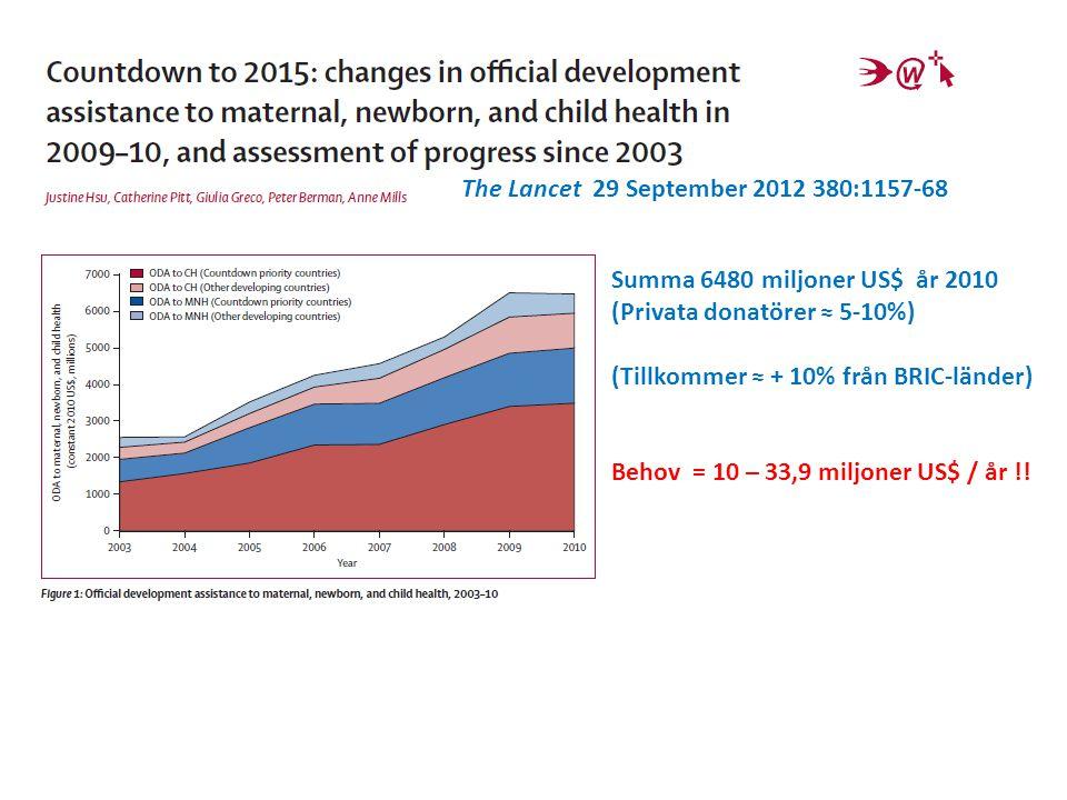 The Lancet 29 September 2012 380:1157-68 Summa 6480 miljoner US$ år 2010 (Privata donatörer ≈ 5-10%) (Tillkommer ≈ + 10% från BRIC-länder) Behov = 10 – 33,9 miljoner US$ / år !!