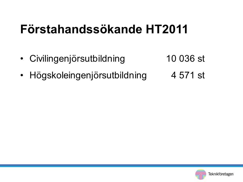 Förstahandssökande HT2011 •Civilingenjörsutbildning10 036 st •Högskoleingenjörsutbildning 4 571 st