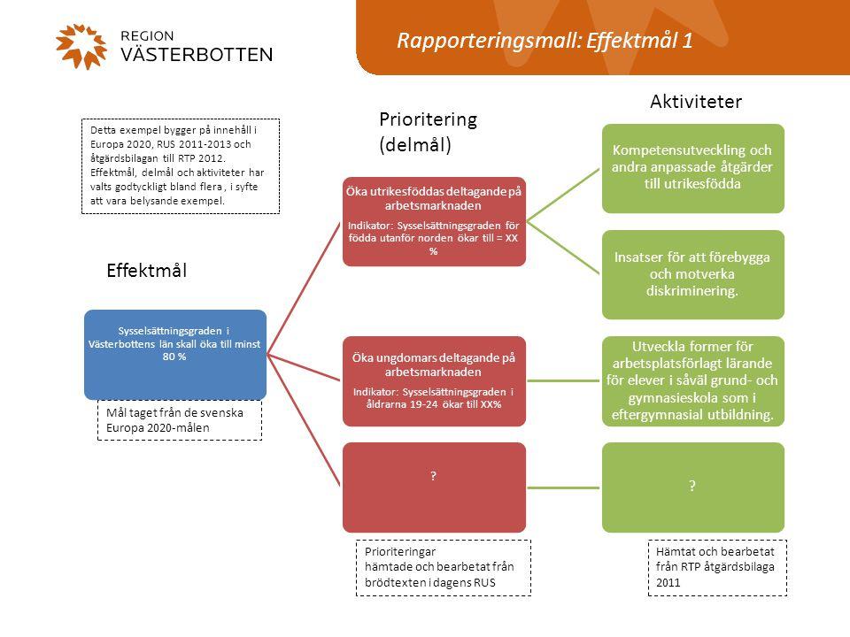 Rapporteringsmall: Effektmål 1 Sysselsättningsgraden i Västerbottens län skall öka till minst 80 % Öka utrikesföddas deltagande på arbetsmarknaden Ind