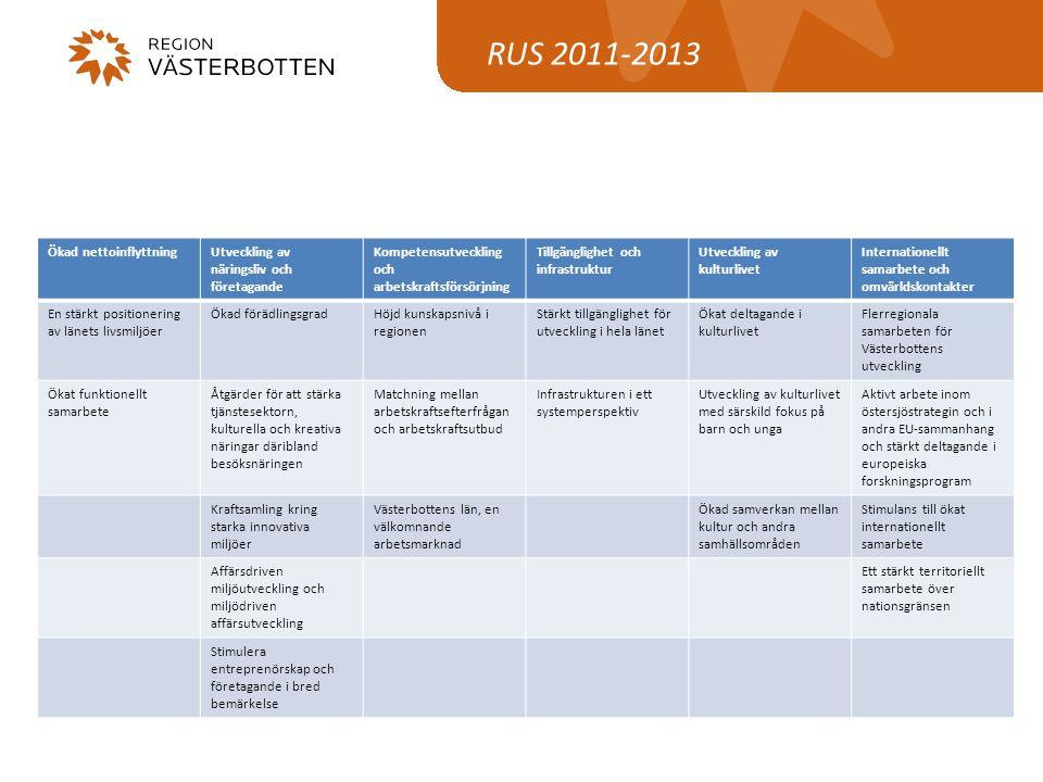 RUS 2011-2013 Ökad nettoinflyttningUtveckling av näringsliv och företagande Kompetensutveckling och arbetskraftsförsörjning Tillgänglighet och infrast