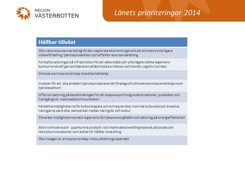 Länets prioriteringar 2014 Hållbar tillväxt Öka naturresursernas bidrag till den regionala ekonomin genom att stimulera ytterligare vidareförädling, t