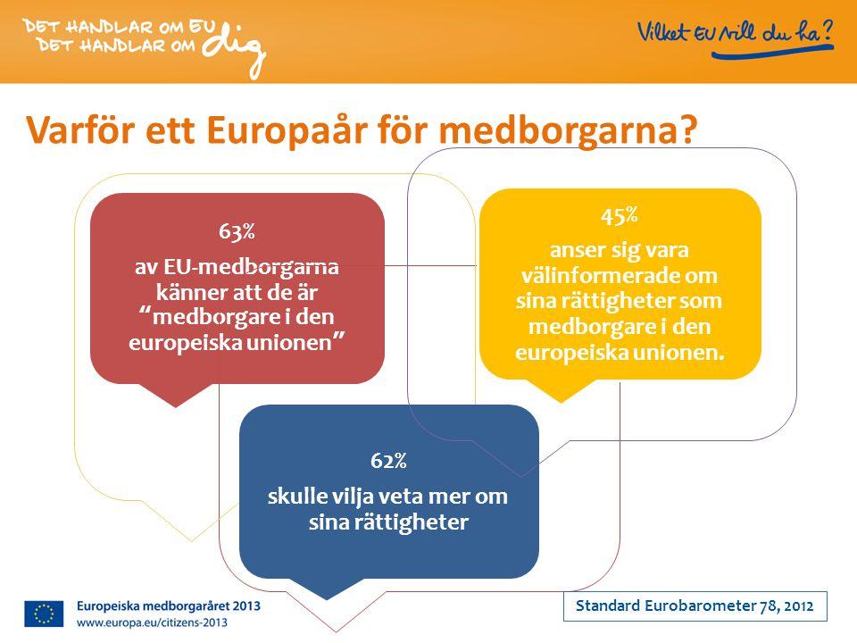 63% av EU-medborgarna känner att de är medborgare i den europeiska unionen 45% anser sig vara välinformerade om sina rättigheter som medborgare i den europeiska unionen.