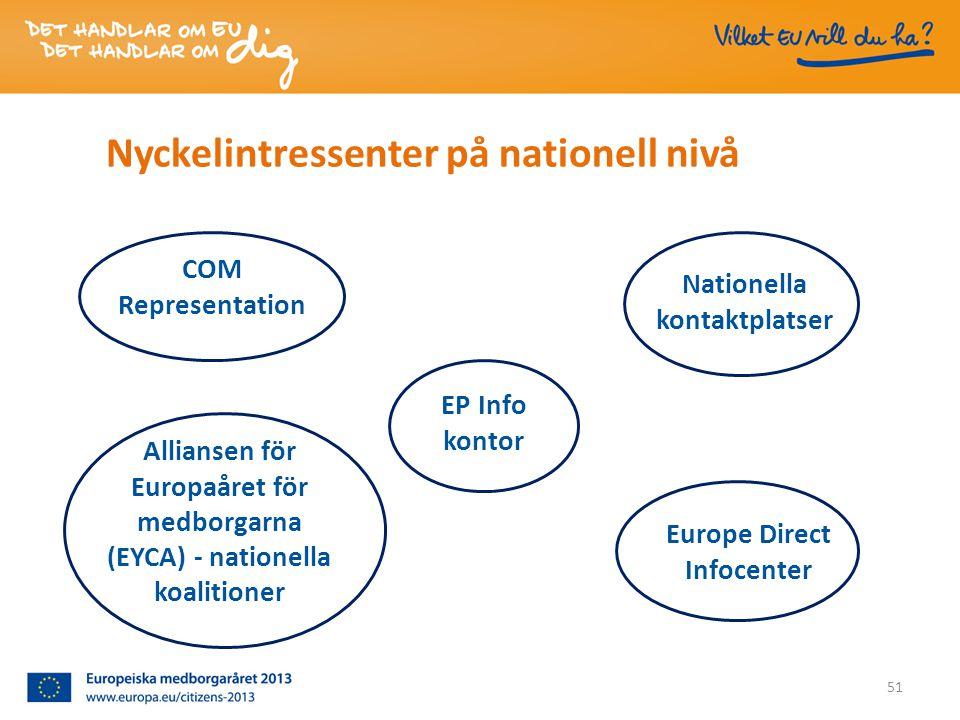 Nyckelintressenter på nationell nivå Nationella kontaktplatser EP Info kontor Alliansen för Europaåret för medborgarna (EYCA) - nationella koalitioner COM Representation 51 Europe Direct Infocenter