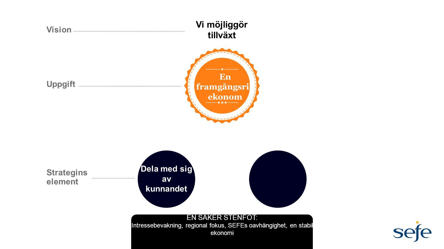 Dela med sig av kunnandet Uppgift Vision Strategins element Vi möjliggör tillväxt En framgångsrik ekonom EN SÄKER STENFOT: Intressebevakning, regional