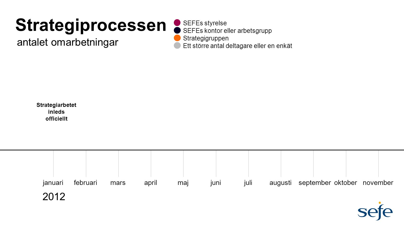 Strategiprocessen januarifebruarimarsaprilmajjunijuliaugustiseptemberoktobernovember antalet omarbetningar SEFEs styrelse SEFEs kontor eller arbetsgru