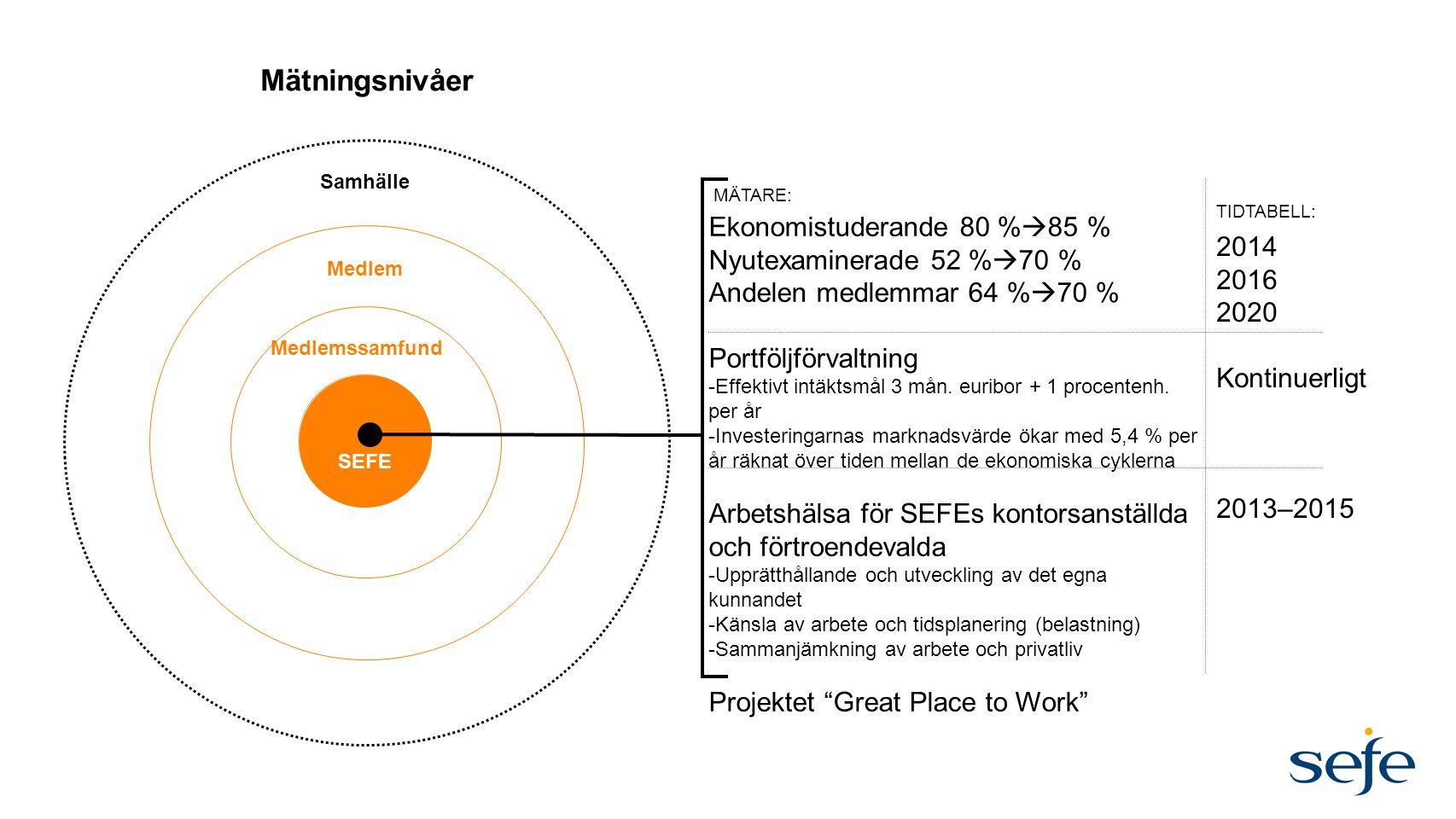 Mätningsnivåer SEFE Medlem Samhälle Ekonomistuderande 80 %  85 % Nyutexaminerade 52 %  70 % Andelen medlemmar 64 %  70 % Portföljförvaltning -Effek