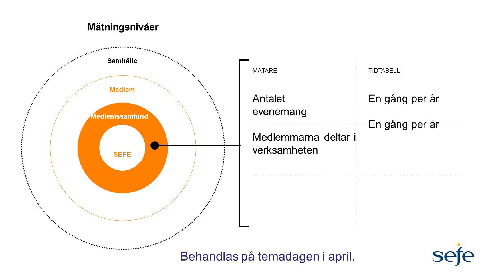 Mätningsnivåer SEFE Medlemssamfund Medlem Samhälle Antalet evenemang Medlemmarna deltar i verksamheten En gång per år MÄTARE:TIDTABELL: Behandlas på t
